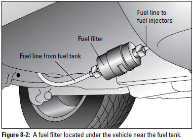 Auto Repair: Replacing a Fuel Filter | Military