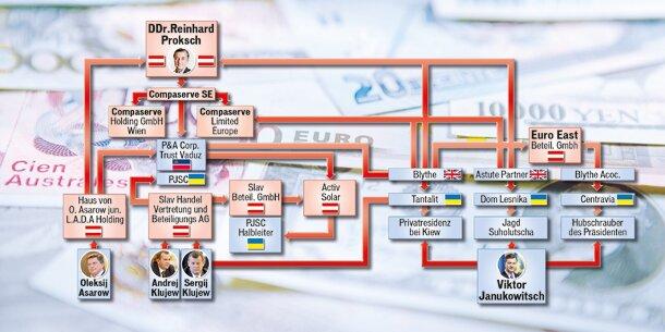 Janukowitschs Wiener Milliarden-Deals