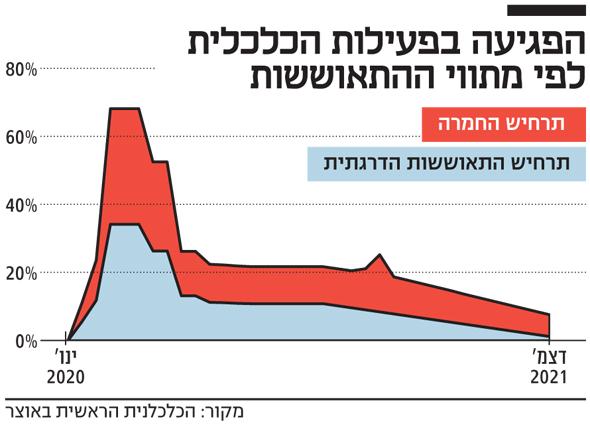 Impairment of economic activity