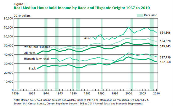 median income graph
