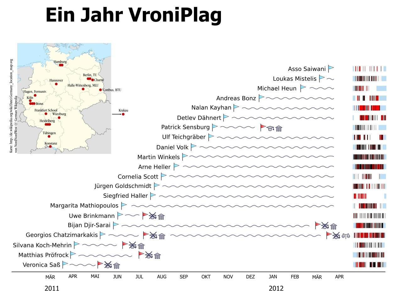 Timeline nach einem Jahr VroniPlag
