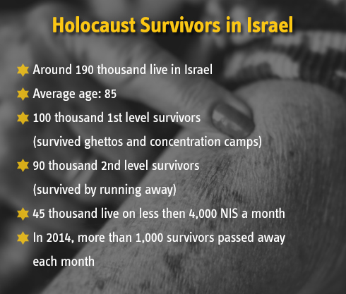 Holocaust survivors in Israel