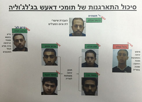The seven ISIS supporters from Jaljuliya (Photo: Shin Bet)