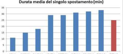 La durata media del tempo per percorrere il tragitto scuola-casa e viceversa (fonte: Legambiente)