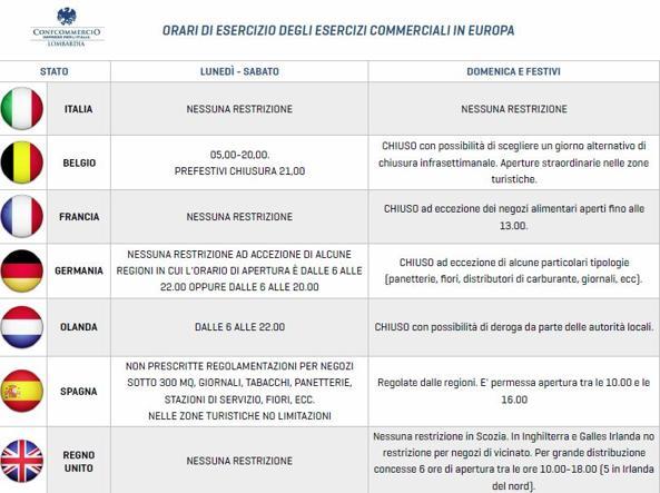 Negozi Sempre Aperti Italia Unico Paese In Europa Corriereit