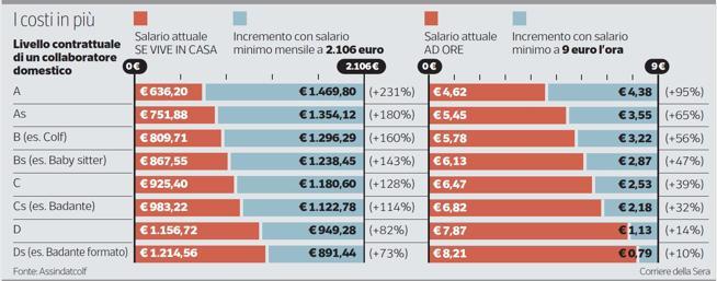 Salario minimo, quanto spenderanno di più le famiglie per colf e badanti