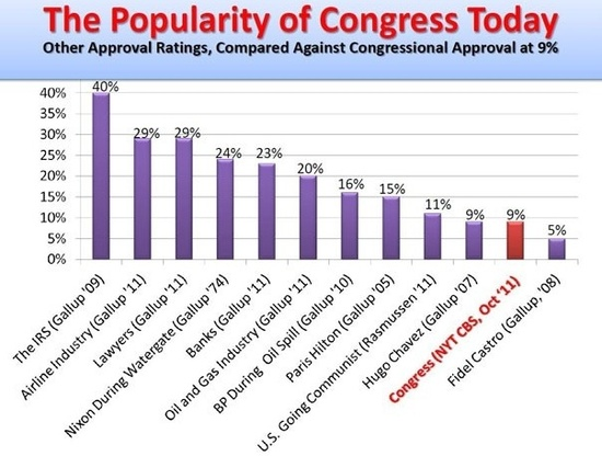 Congressional popularity