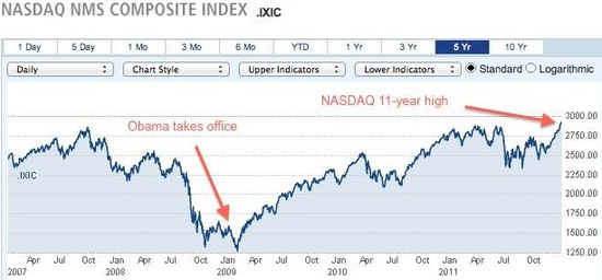 Nasdaq chart, hits 11-year high