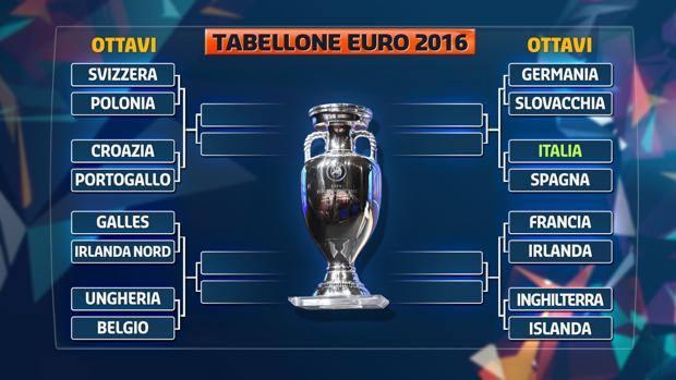 Il tabellone completo di Euro 2016. Twitter