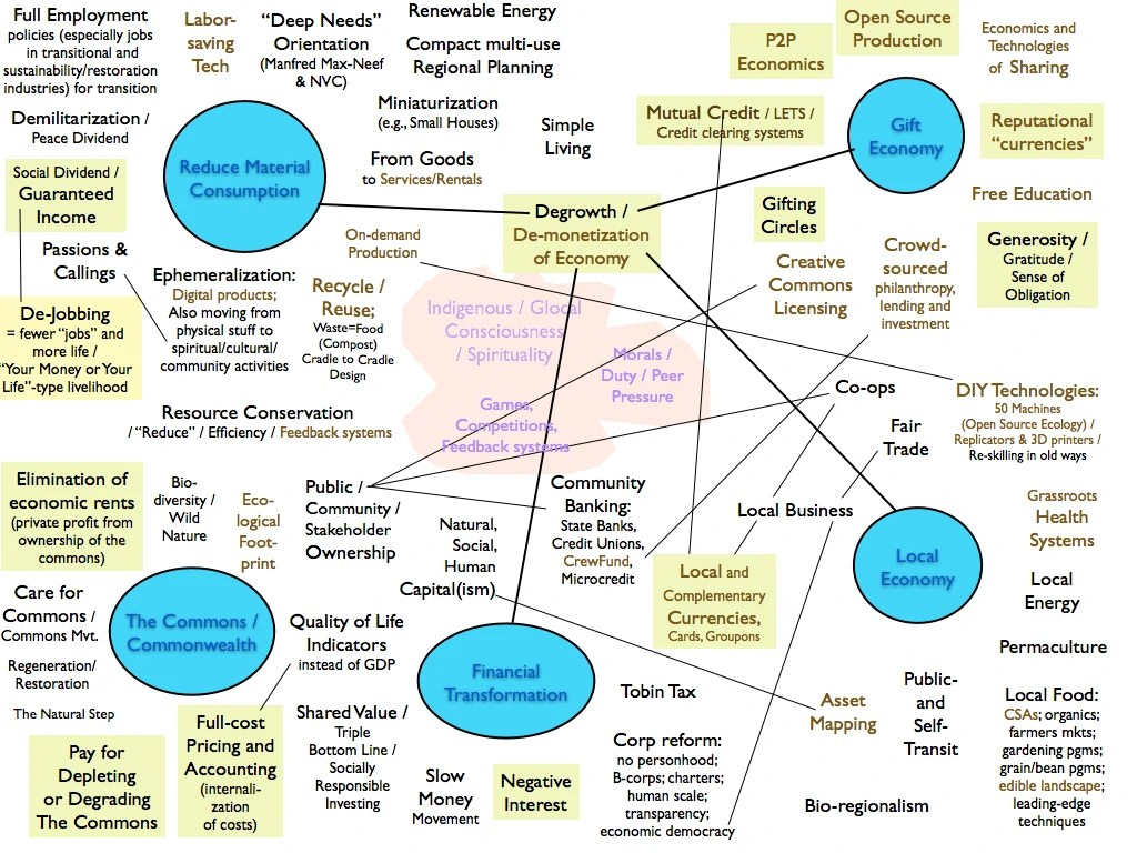 Mapping The Newly Emerging Alternative Economic Approaches
