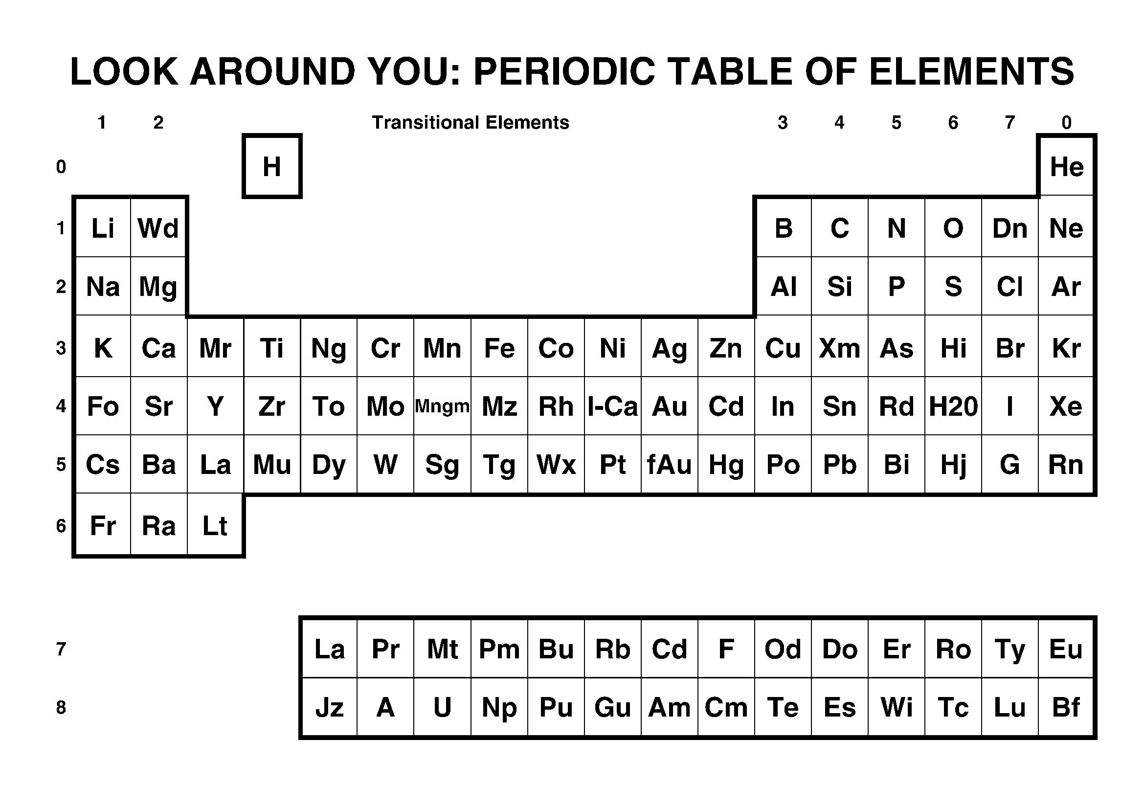 List Of Chemical Symbols
