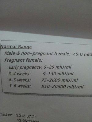 من تعرف تحيليل هرمون الحمل افيدوني احاول الانجاب بيبي