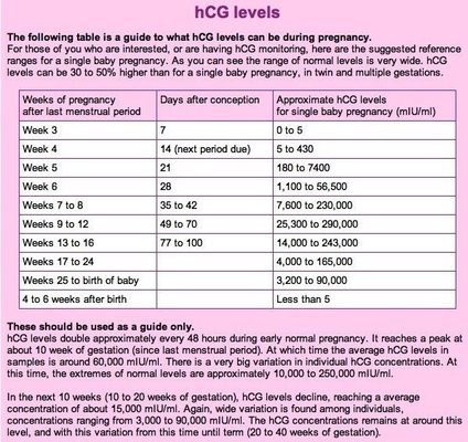 Image result for hcg levels
