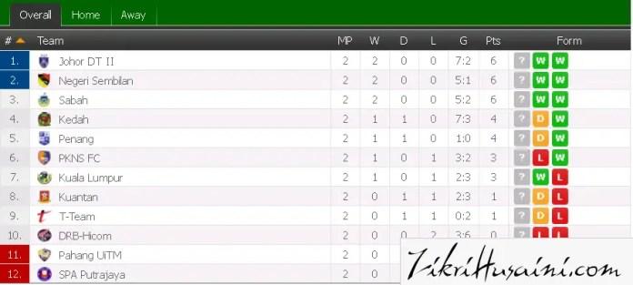 carta terkini liga perdana 2015, kedudukan terkini liga perdana 2015,