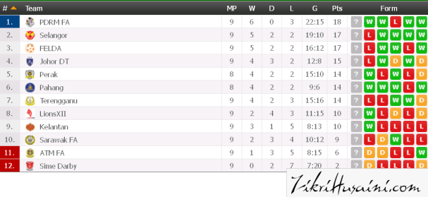 table liga super 2015, charts league super 2015,