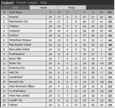 epl standings 4 feb 2014, kedudukan carta terkini liga epl 2014, kedudukan carta liga epl 4.02.2014