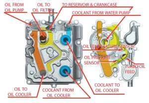 Which remote oil cooler?  Page 32  Ford Powerstroke