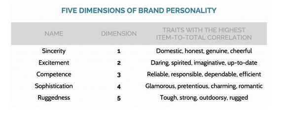 5dimensionsbrandpersonality