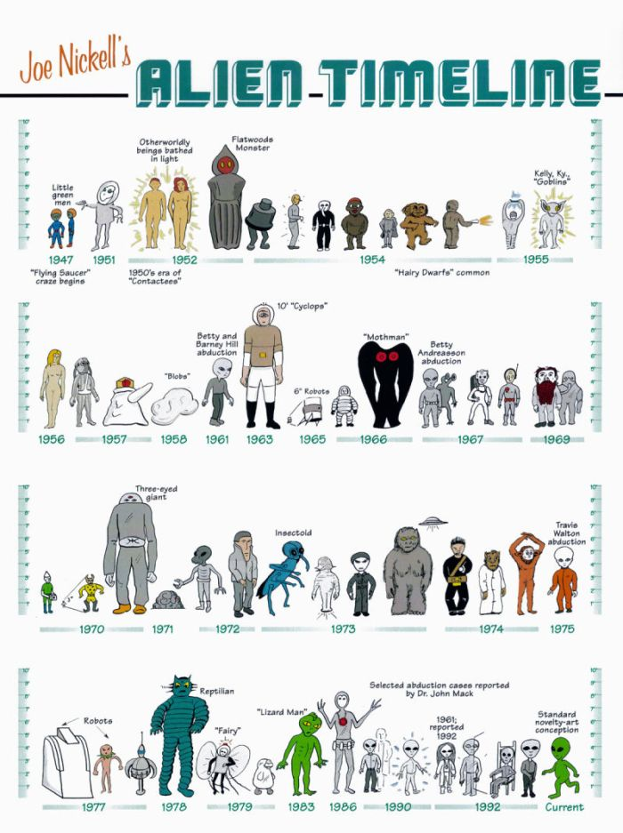 Joe Nickell's Alien Timeline.