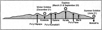 Seasonal_Dates_indicated_by_points_on_Waianae_Range-as_seen_from_Kukaniloko