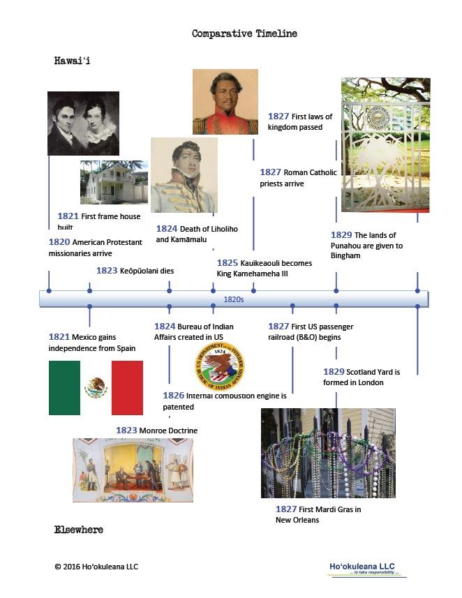 timeline-1820s