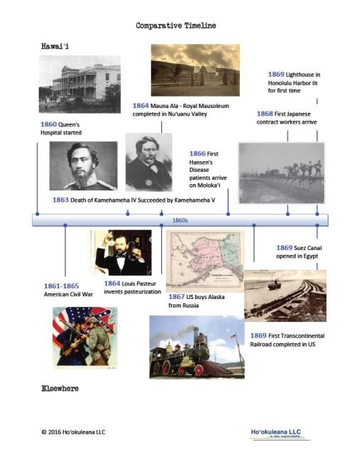 Timeline-1860s