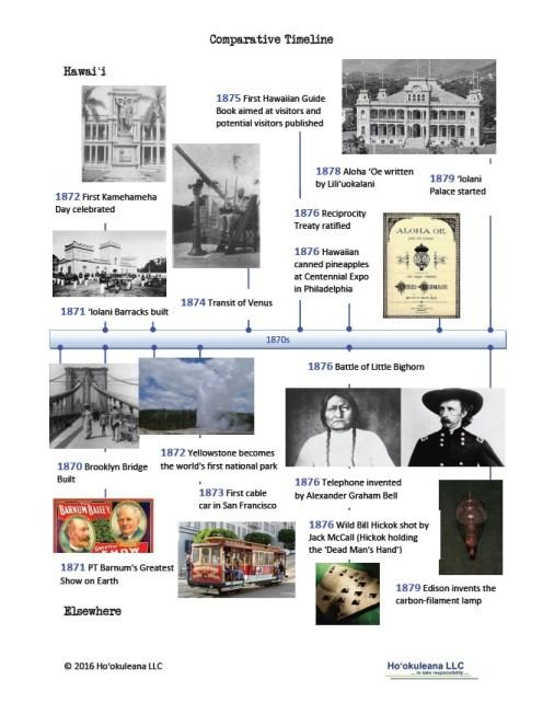 Timeline-1870s