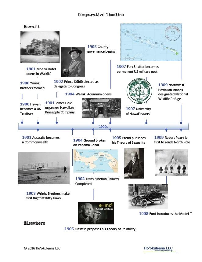 Timeline-1900s
