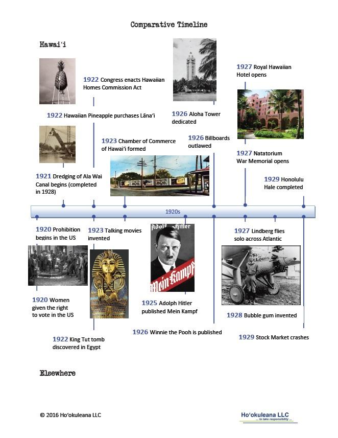 Timeline-1920s