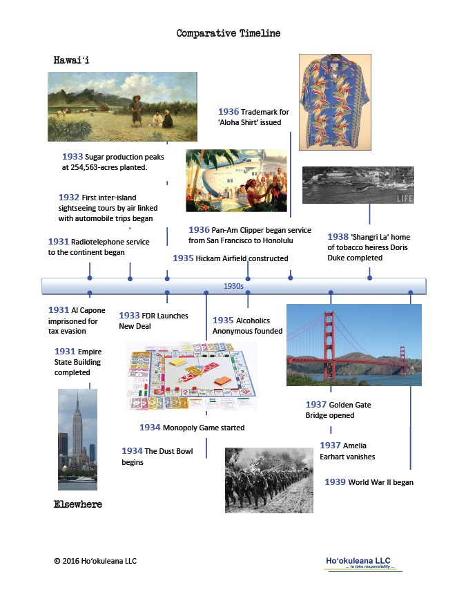 Timeline-1930s