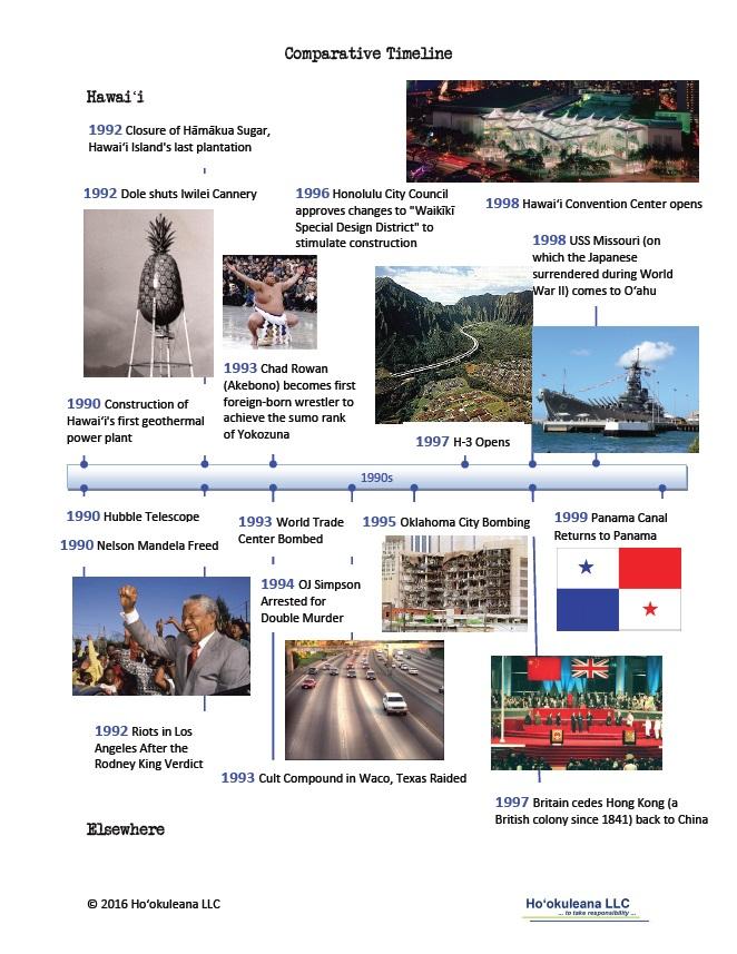 Timeline-1990s