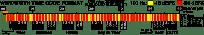 WWV-WWVH_time_code_format