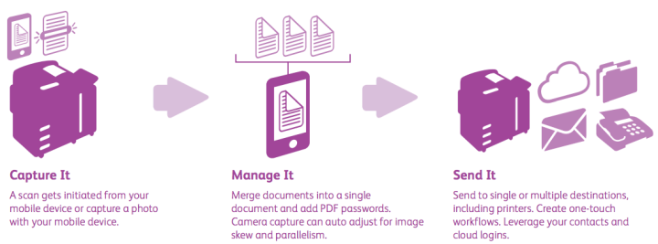 Xerox Mobile Link App Explained | Image Source