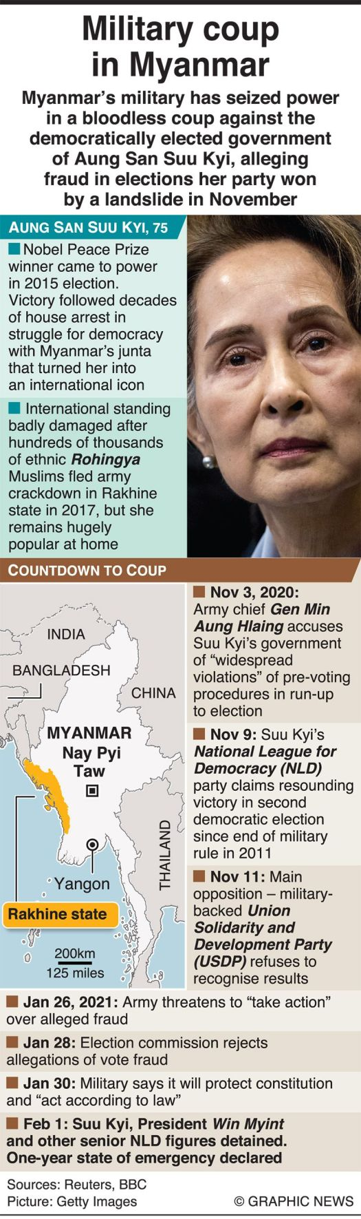 Infographic: Military coup in Myanmar | Asia - Gulf News