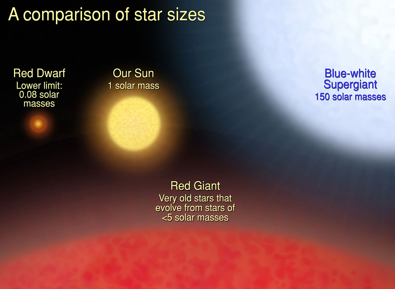 How Big Is That Star