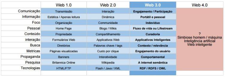 web-comparison
