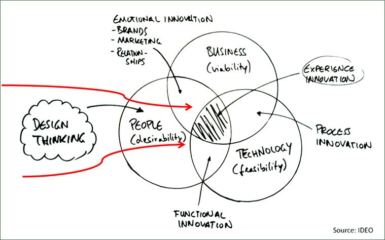 le design thinking au service du management