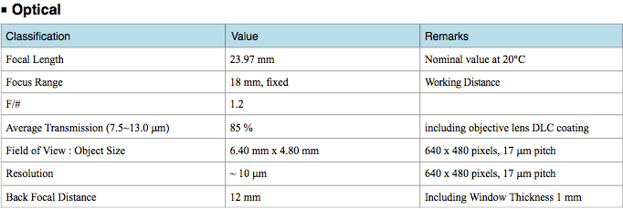 Classification Value Remarks Focal Length 23.97 mm Nominal value at 20℃ Focus Range 18 mm, fixed Working Distance F/# 1.2 Average Transmission (7.5~13.0 μm) 85 % including objective lens DLC coating Field of View : Object Size 6.40 mm x 4.80 mm 640 x 480 pixels, 17 μm pitch Resolution ~ 10 μm 640 x 480 pixels, 17 μm pitch Back Focal Distance 12 mm Including Window Thickness 1 mm