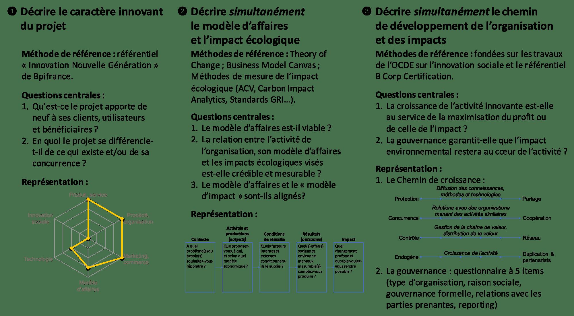 Innovation FActeur 4 : schéma de synthèse