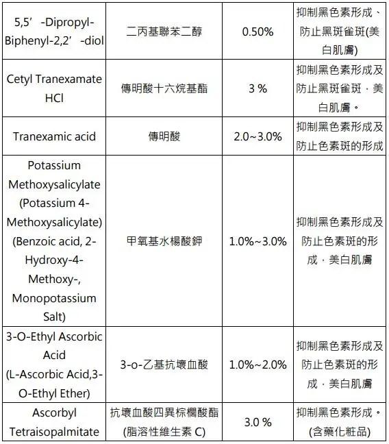 附表:衛生福利部目前核准使用之 13 種美白成分