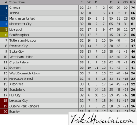 epl standing, carta epl 18 dan 19 april 2015,