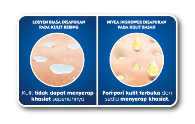 Nivea In-Shower Skin Chart