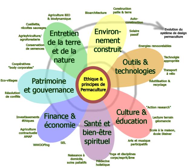 philosophie permaculture