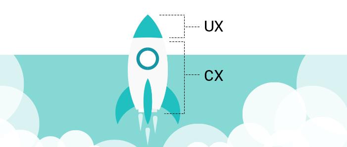 Ինչո՞ւ են կարևոր հաճախորդի փորձը (CX) և օգտագործողի փորձը (UX)