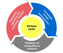 Bridgespan Group's vicious cycle image