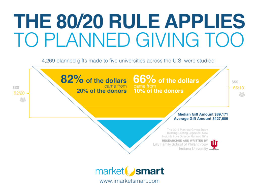 80/20 rule in planned giving