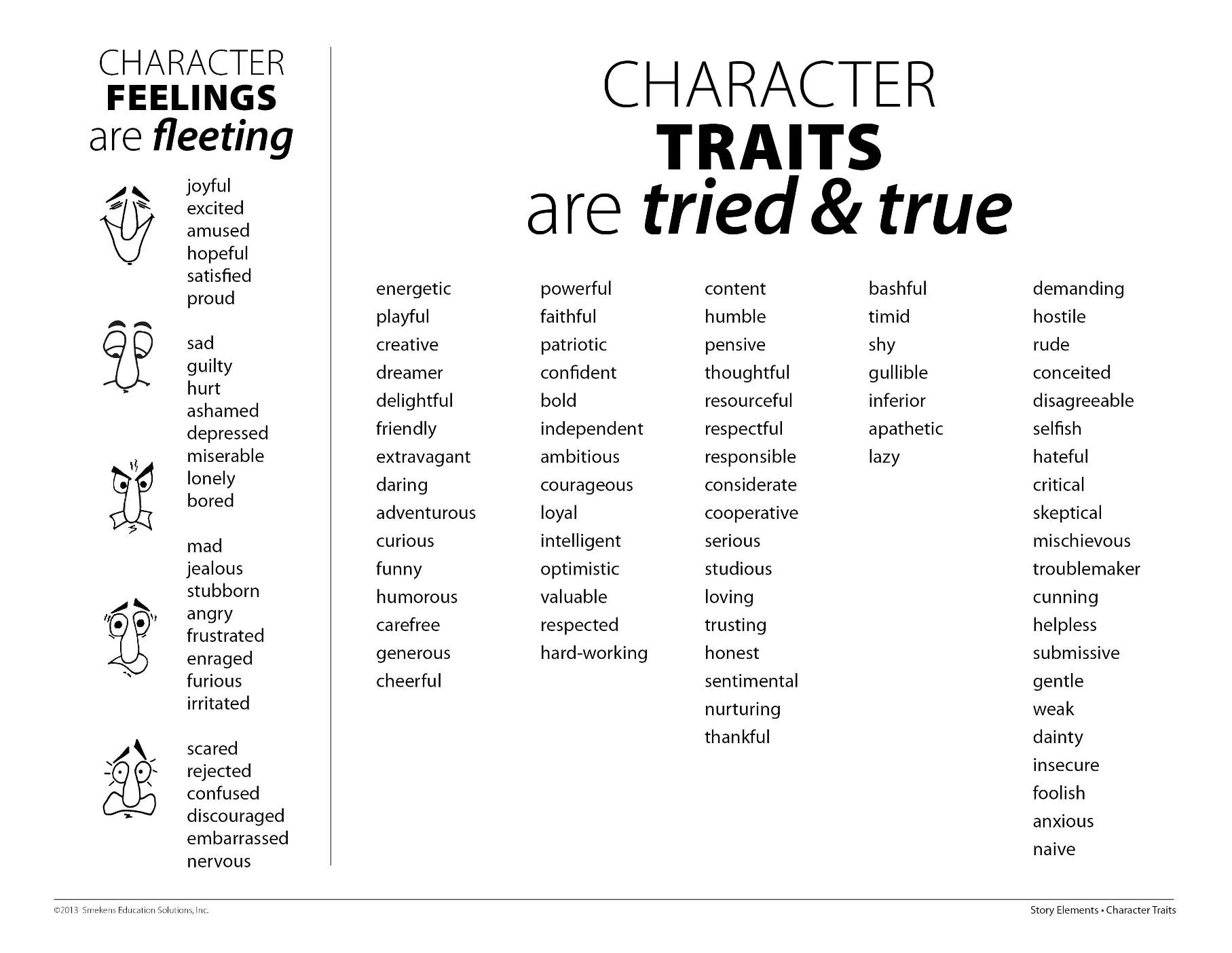 45 Character Chart Character Name Group Background Traits Evidence