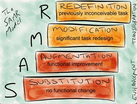 SAMR: Qué hacer con las Apps del iPad
