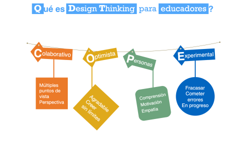 Acompañamiento visual Design Thinking para educadores