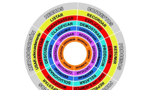 Dimensiones cognitivas y taxonomía de Bloom